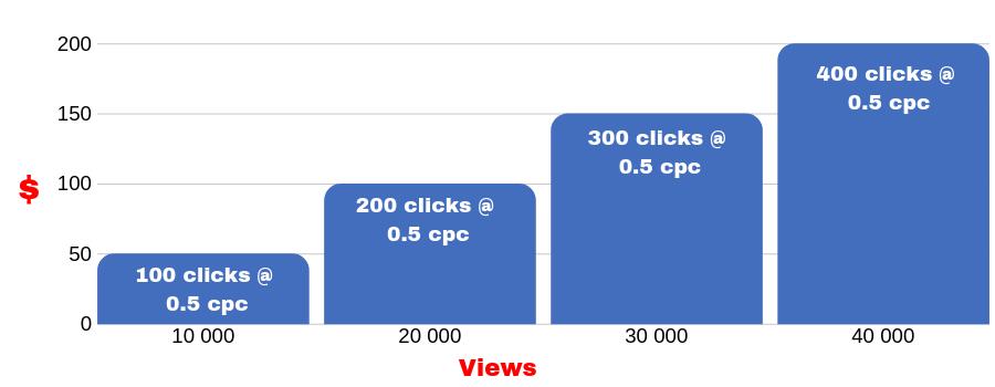 adsense graph